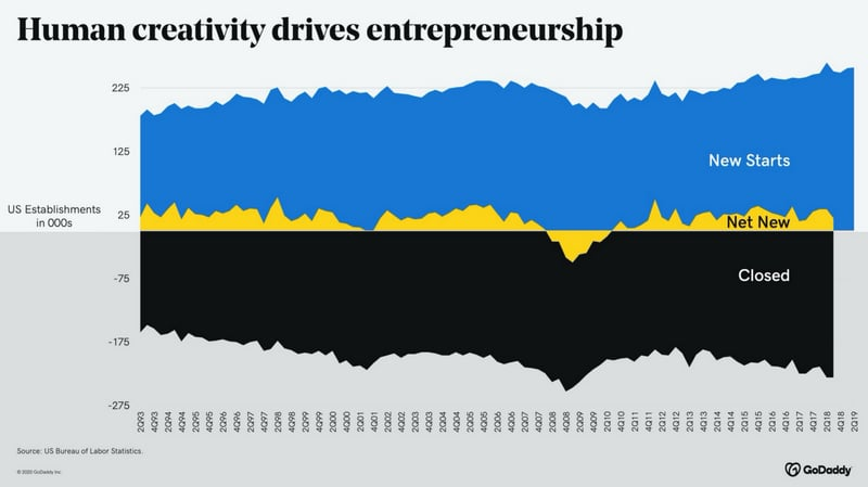 Graph showing U.S. government data on business establishments over time