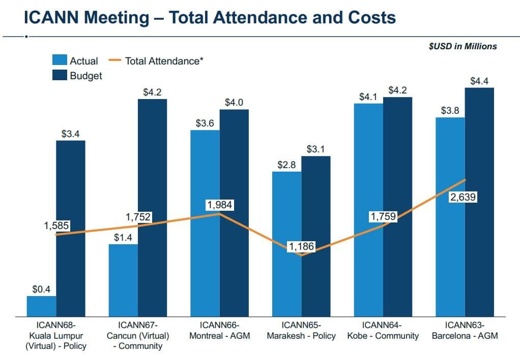 A chart showing ICANN meeting costs. It shows that the cost of its virtual events due to covid was substantially lower than in-person events.