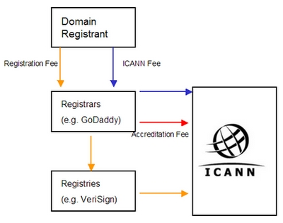 Icanns Missing Picture The Domain Registrant Domain Name Wire