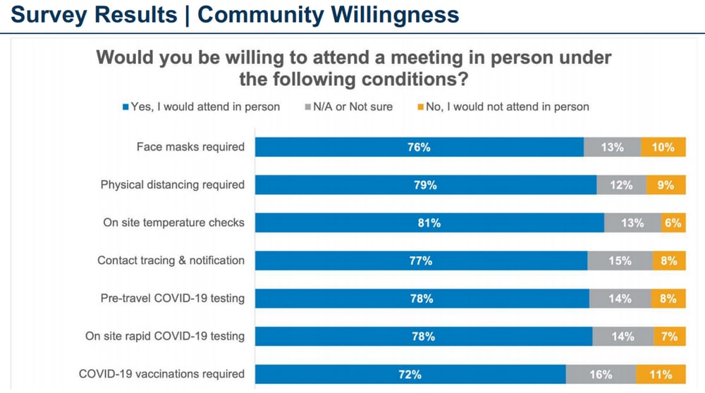 Chart showing survey results about having an in-person ICANN meeting in Seattle in October 2021. Chart depicts types of requirement people are willing to put up with to attend, such as mandatory vaccines.