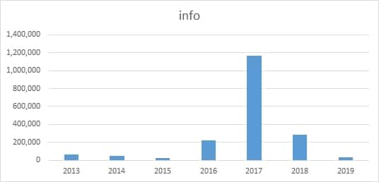 Chart depicting .info registrations in China