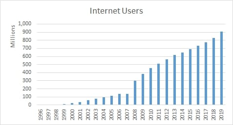 Chart showing the number of internet users has increased to 904 million but the penetration rate is 65%, so there is still room for growth.
