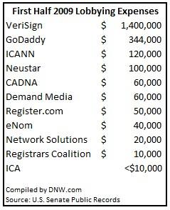 Lobbying Chart