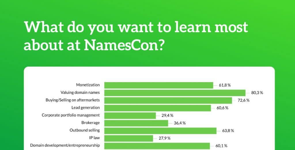 Bar chart showing what people want to learn about at NamesCon