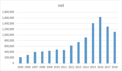 Chart showing the number of registered .net domains in China