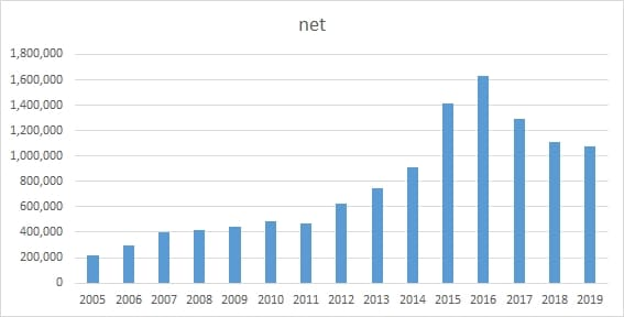 This chart shows that registrations of .net domains are down in china