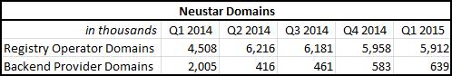 neustar-domains-2