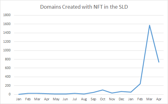 Chart showing Donuts domain registrations with NFT term in them, with a spike in March and April