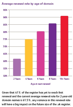 nominet-renewal-rate