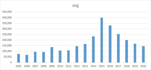 Chart showing decline in .org domains in China