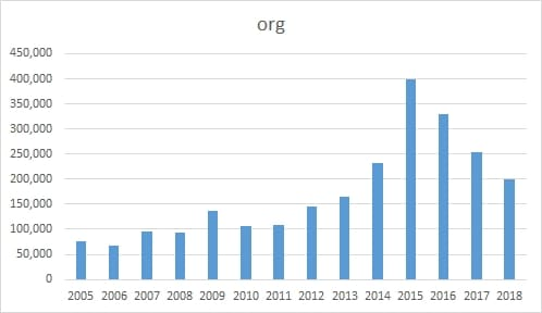Chart showing .org domain registrations in China