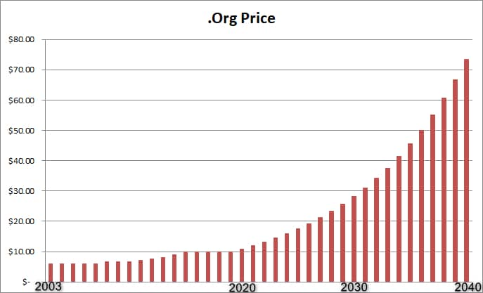 Chart showing past and future .org wholesale prices. Wholesale cost is $9.93 today, but could increase to $28.33 in 2030 and 73.48 in 2040 if prices increase 10% per year.