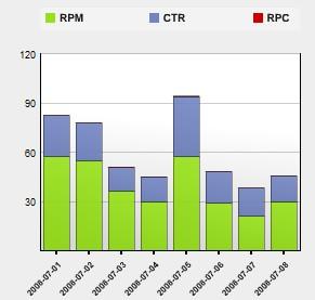 parked.com graph