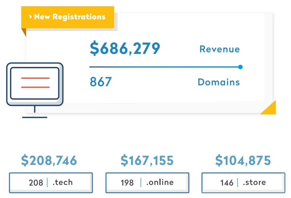 Graphic from Radix's premium sales report shows $686,000 in new premium domain name revenue.