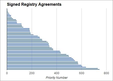 Registry Agreement Chart