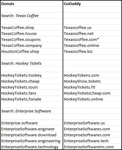 Domain search results