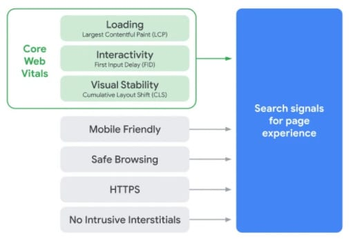 A diagram showing Google search signals. Page speed, stability, and interactivity are highlighted.