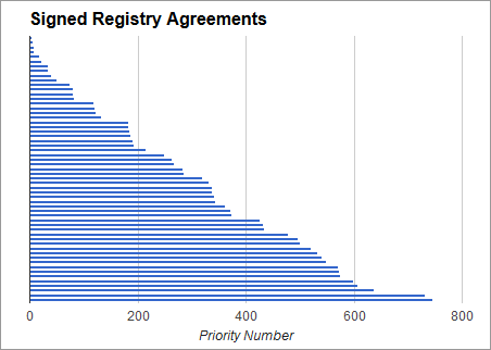 Signed Registry Agreement Chart Domain Name Wire Domain Name