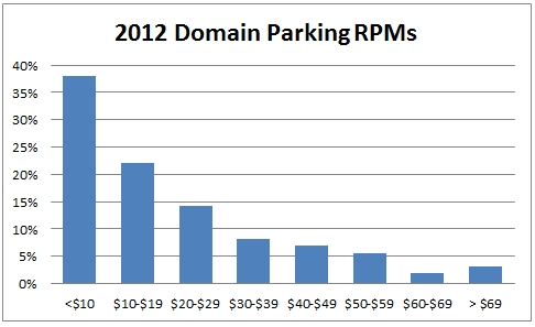 survey-domain-parking