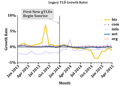 tld-growth-rates