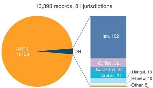 Source: ICANN applicant update webinar, 9/19/13.