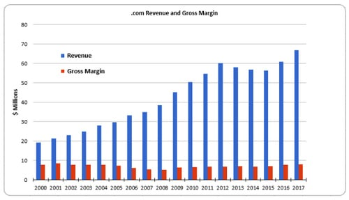 Chart of Tucows (TCX) revenue and gross margin from .com