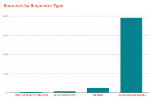 Graph of Tiered Access whois requests at Tucows
