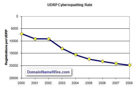 UDRP cybersquatting rate