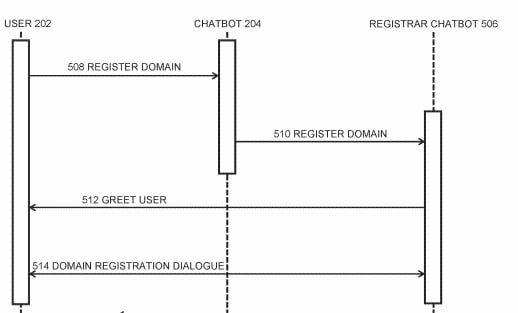 Graphic showing how a domain name chatbot could work.