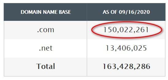 Graphic showing that the base of .com domains is now over 150 million
