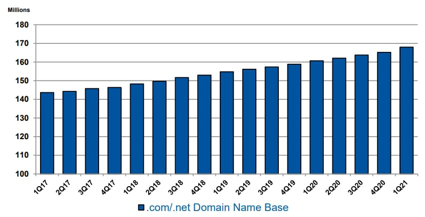 Chart showing growth in the .com/.net domain base