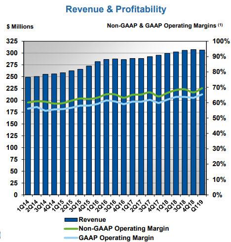 Chart of Verisign's revenue and profit - VRSN