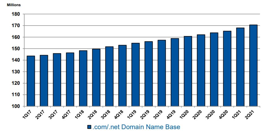 A graph showing the continued growth of .com and .net