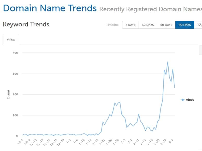 "Chart showing domain names registered with the word ""virus"" spiking over past weeky"