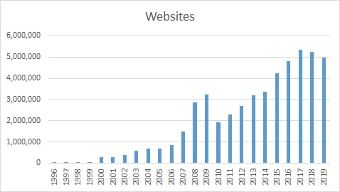 The number of websites has been declining in the last two years