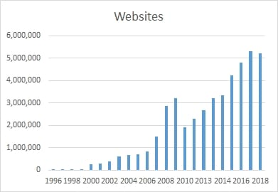 Chart depicting the number of websites in China