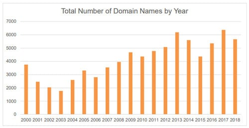 Graph showing the number of domains subject to cybersquatting complaints at WIPO in 2018