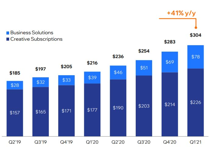 Chart showing revenue growth at Wix